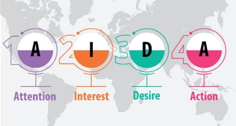 Mô hình AIDA với 4 yếu tố.