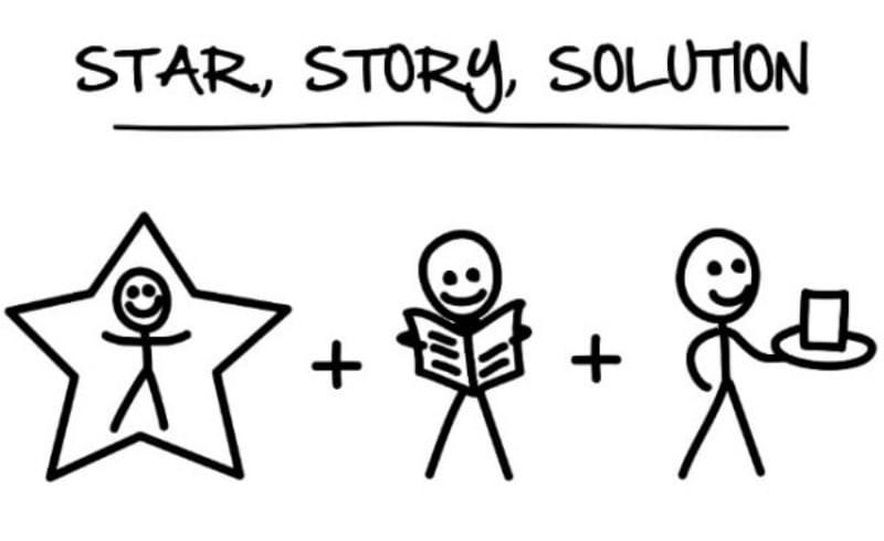 SSS là công thức viết content marketing lôi cuốn và hấp dẫn.
