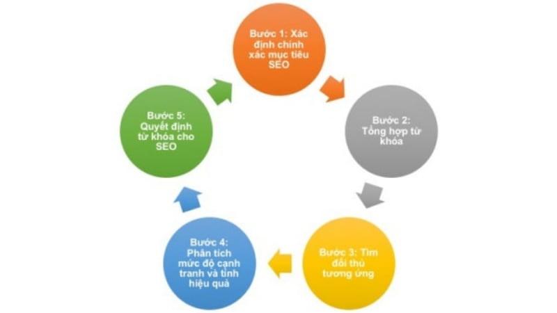 Quy trình 5 bước nghiên cứu từ khóa chuyên nghiệp.