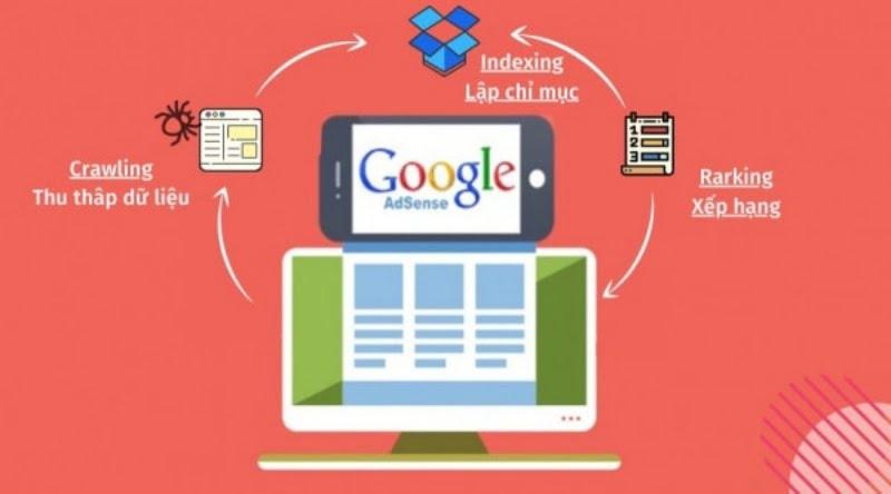 Cơ chế hoạt động của Google gồm 3 bước.