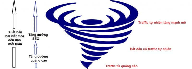 cach-tang-traffic-cho-website-moi-theo-hinh-gio-loc1