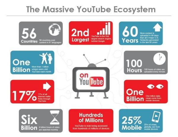 Những con số nói về việc sử dụng công cụ tìm kiếm YouTube.